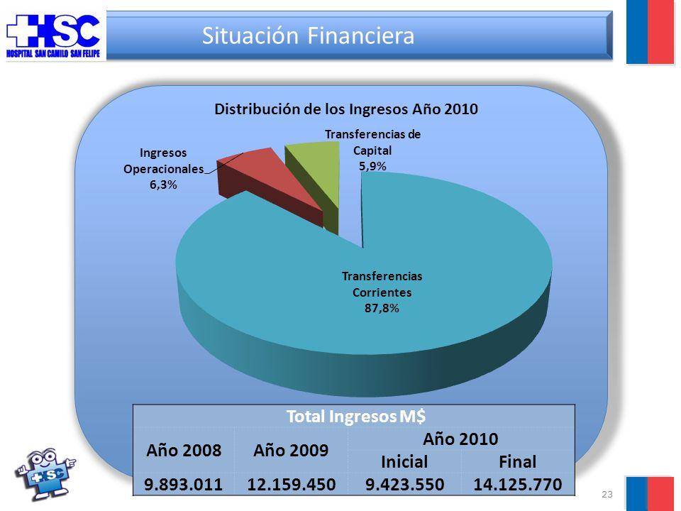 23 Situación Financiera Total Ingresos M$ Año 2008Año 2009 Año 2010 InicialFinal 9.893.01112.159.4509.423.55014.125.770