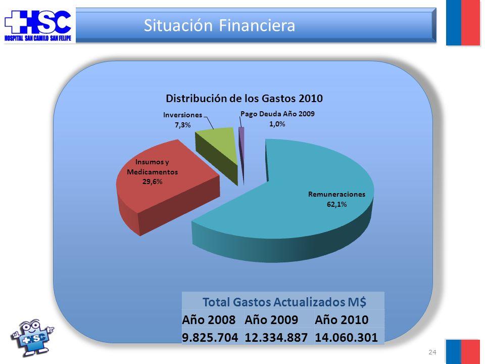 24 Situación Financiera Total Gastos Actualizados M$ Año 2008Año 2009Año 2010 9.825.70412.334.88714.060.301