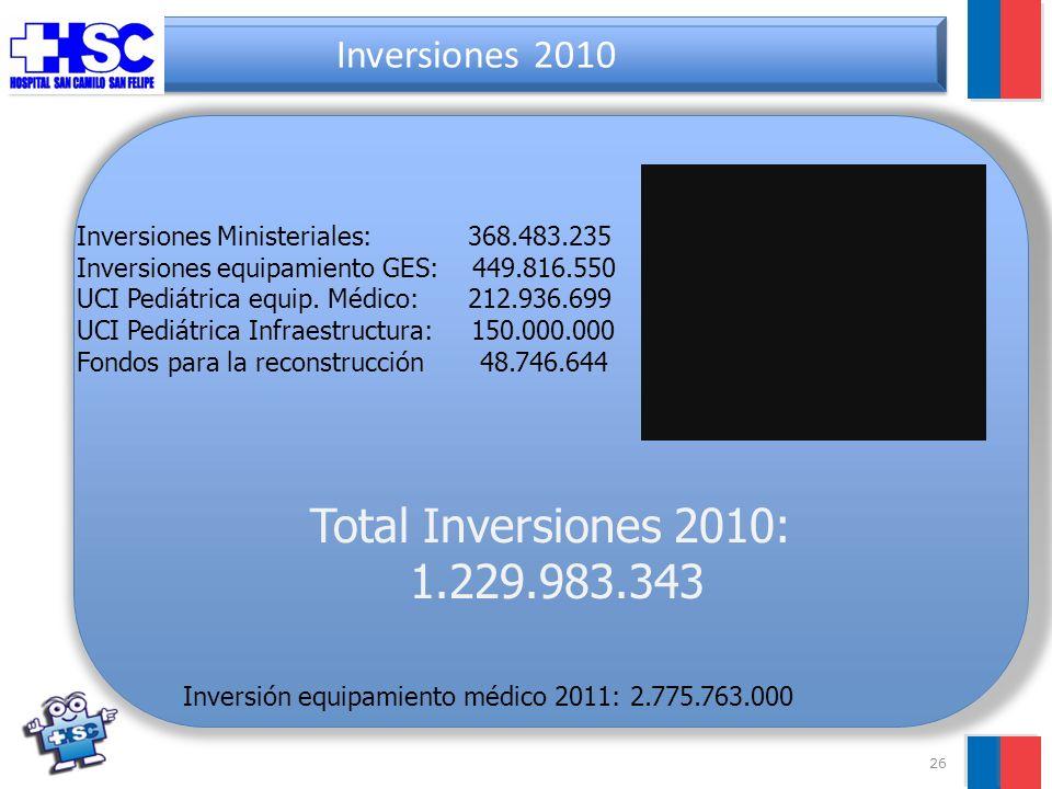 26 Inversiones 2010 Inversiones Ministeriales: 368.483.235 Inversiones equipamiento GES: 449.816.550 UCI Pediátrica equip.