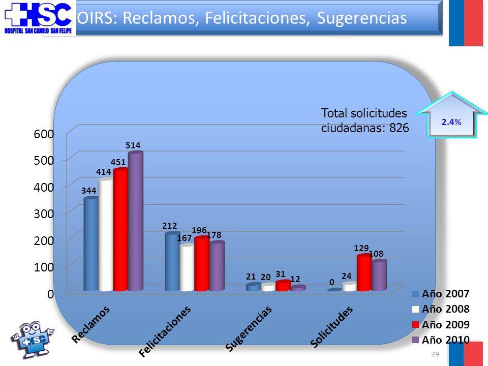 29 OIRS: Reclamos, Felicitaciones, Sugerencias 2.4% Total solicitudes ciudadanas: 826