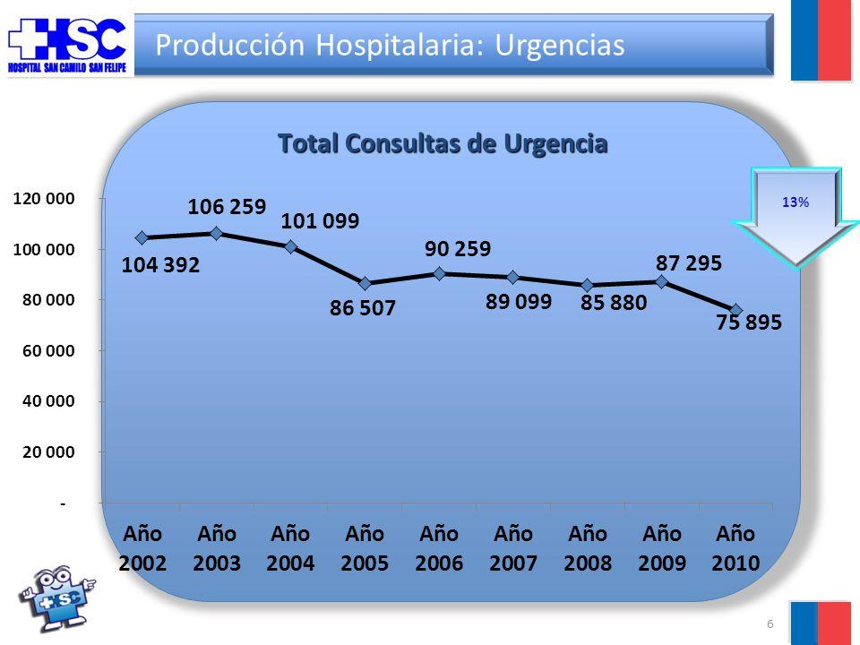 6 Producción Hospitalaria: Urgencias Total Consultas de Urgencia 13%