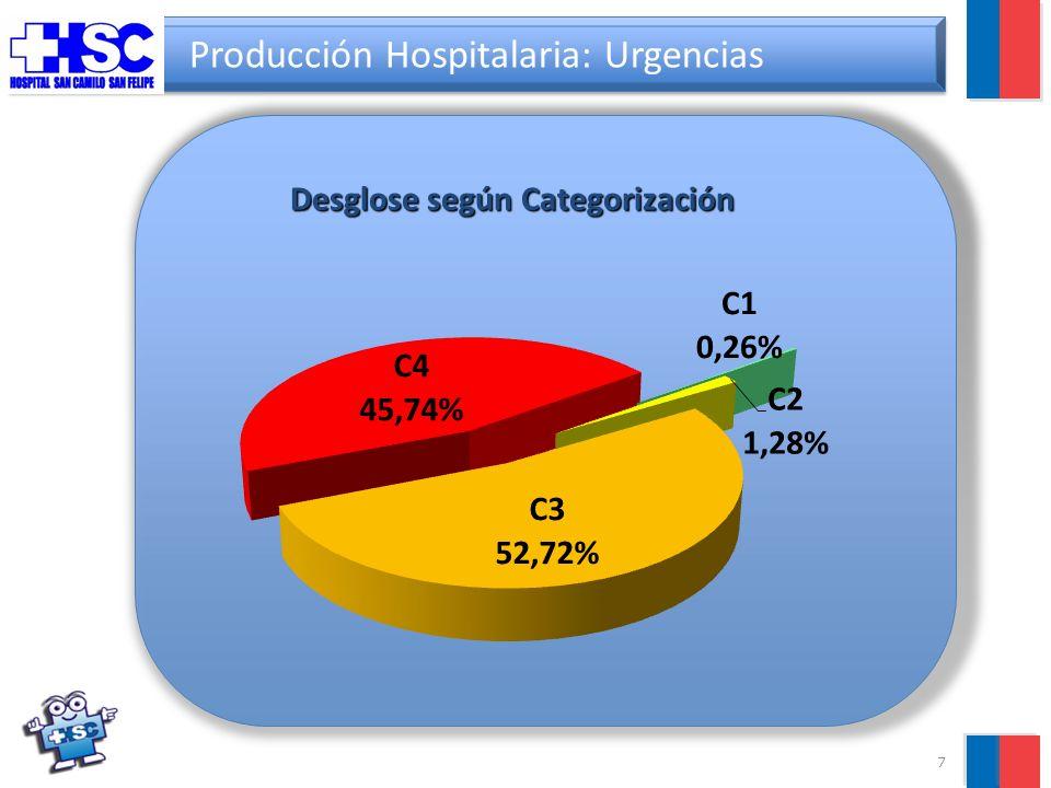 7 Producción Hospitalaria: Urgencias Desglose según Categorización