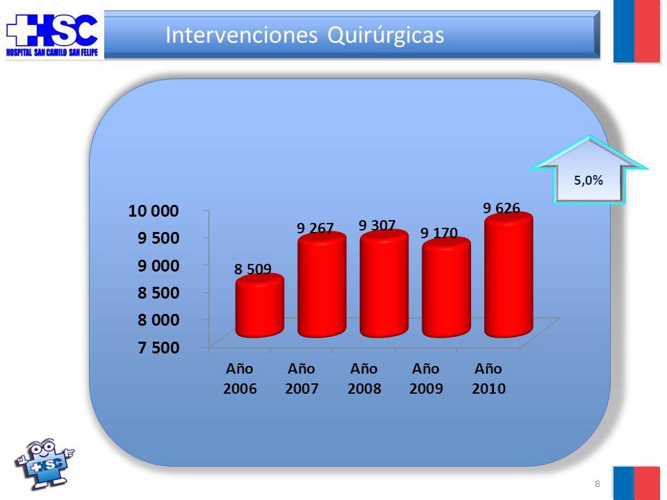 8 Intervenciones Quirúrgicas 5,0%