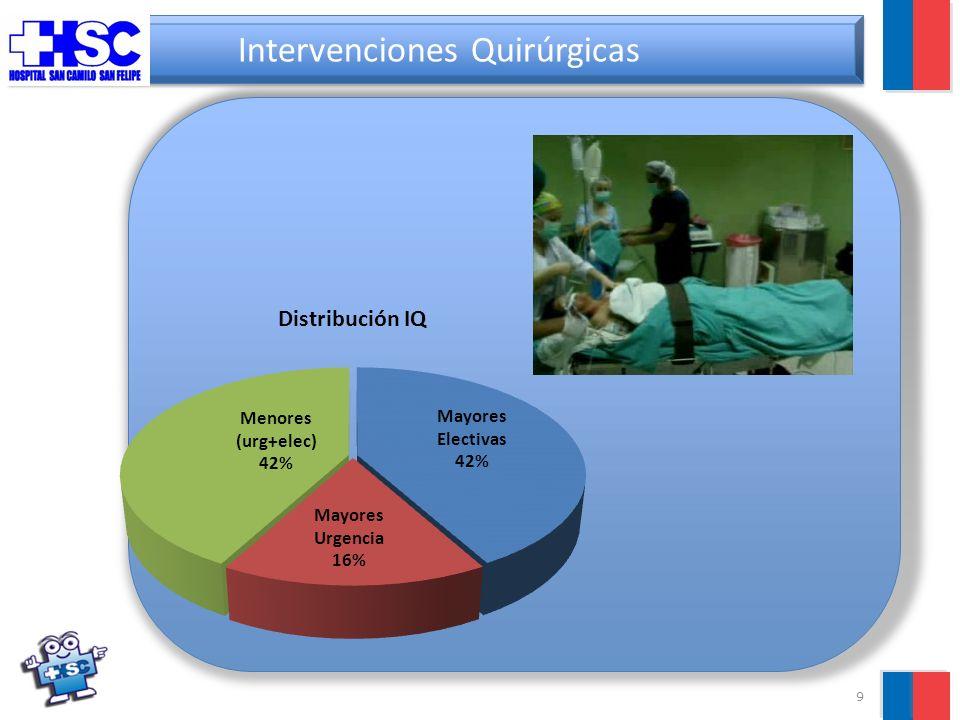 10 Producción Hospitalaria: Diálisis Promedio Pacientes Crónicos Atendidos 15,5%