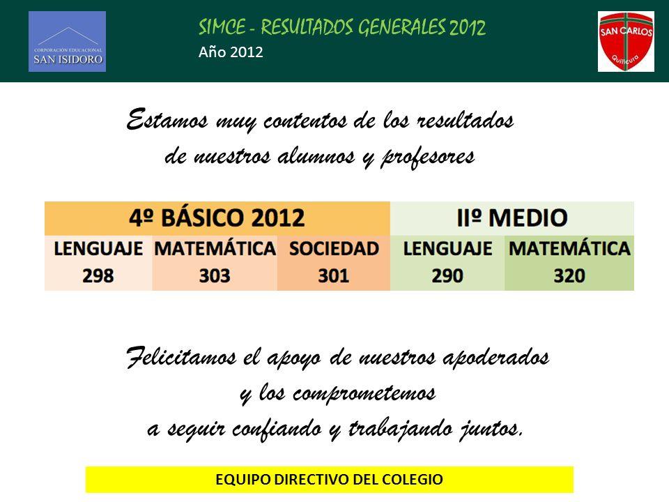 SIMCE - RESULTADOS GENERALES 2012 Año 2012 Estamos muy contentos de los resultados de nuestros alumnos y profesores Felicitamos el apoyo de nuestros apoderados y los comprometemos a seguir confiando y trabajando juntos.