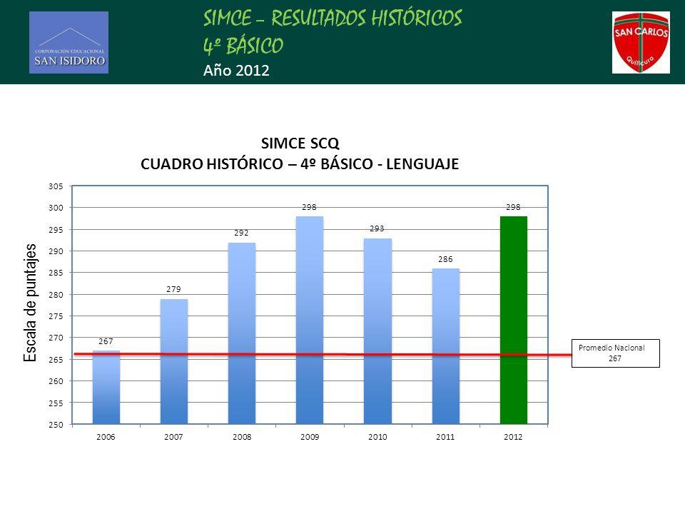 SIMCE – RESULTADOS HISTÓRICOS 4º BÁSICO Año 2012 Promedio Nacional 267 Escala de puntajes
