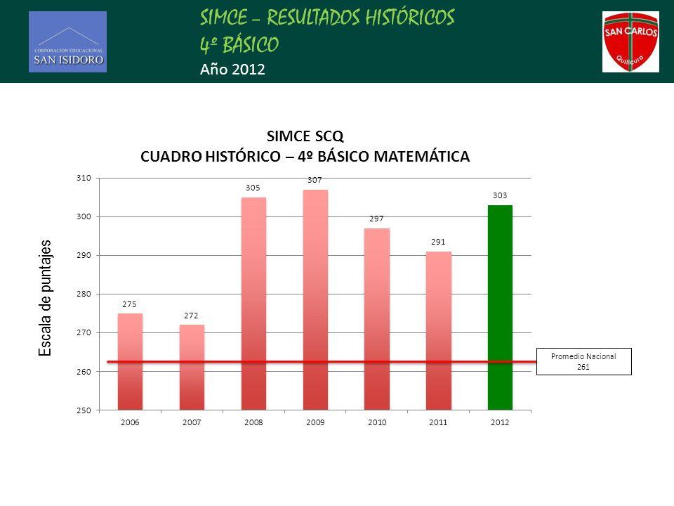 SIMCE – RESULTADOS HISTÓRICOS 4º BÁSICO Año 2012 Promedio Nacional 261 Escala de puntajes