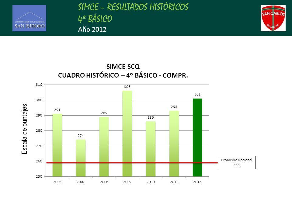 SIMCE – RESULTADOS HISTÓRICOS 4º BÁSICO Año 2012 Promedio Nacional 258 Escala de puntajes