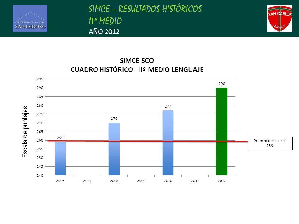 SIMCE – RESULTADOS HISTÓRICOS IIº MEDIO AÑO 2012 Promedio Nacional 259 Escala de puntajes