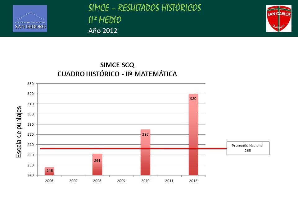 SIMCE – RESULTADOS HISTÓRICOS IIº MEDIO Año 2012 Promedio Nacional 265 Escala de puntajes