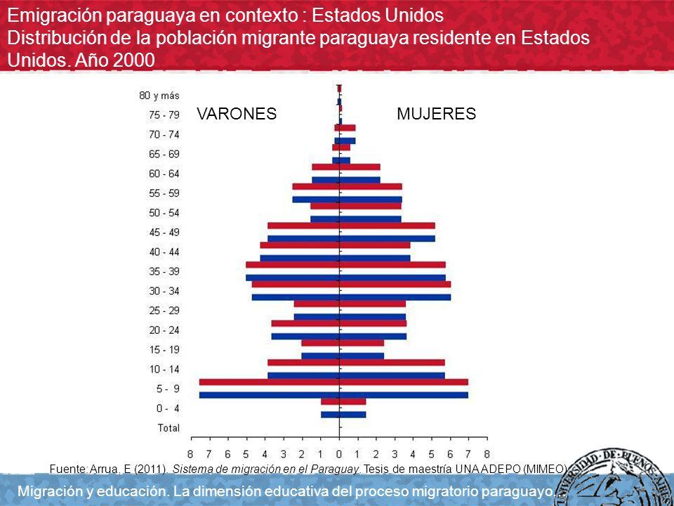 Emigración paraguaya en contexto : Estados Unidos Distribución de la población migrante paraguaya residente en Estados Unidos. Año 2000 Migración y ed