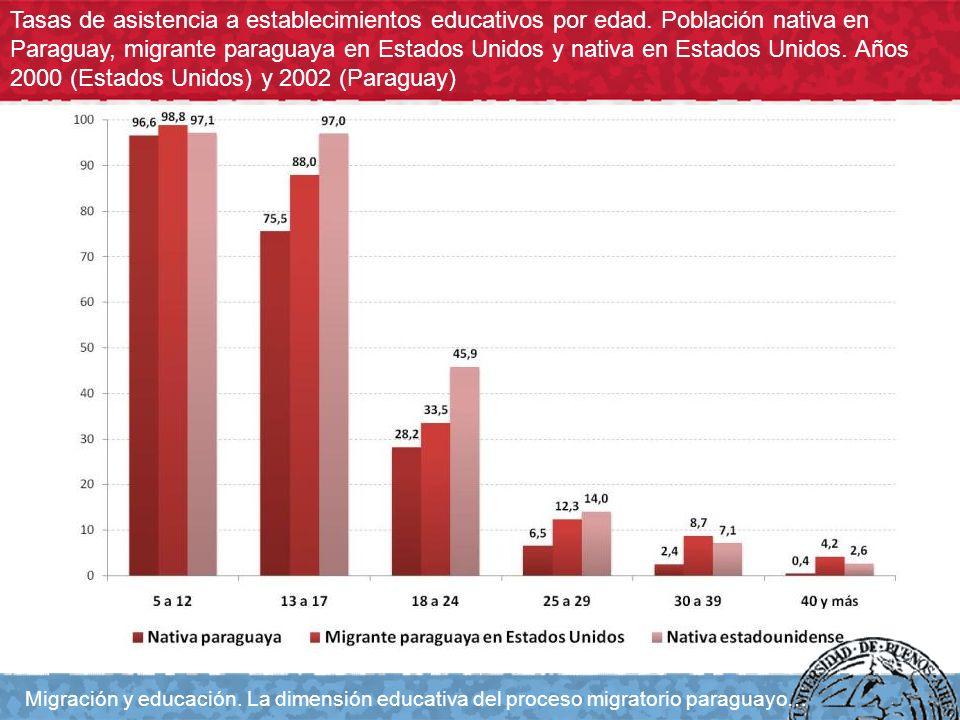 Tasas de asistencia a establecimientos educativos por edad. Población nativa en Paraguay, migrante paraguaya en Estados Unidos y nativa en Estados Uni