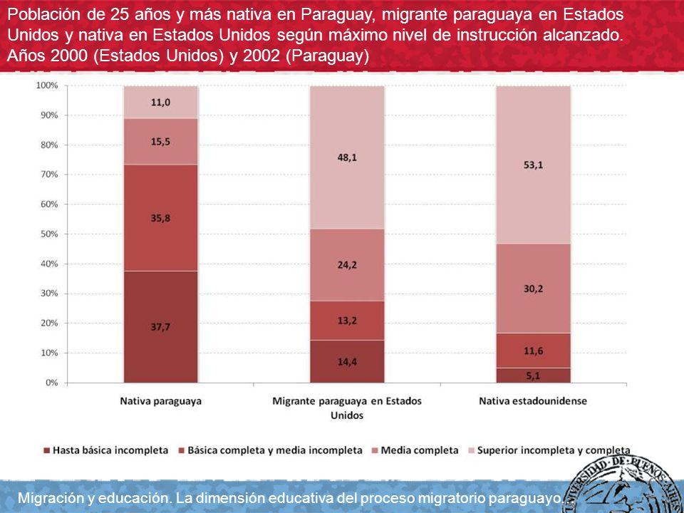 Población de 25 años y más nativa en Paraguay, migrante paraguaya en Estados Unidos y nativa en Estados Unidos según máximo nivel de instrucción alcan