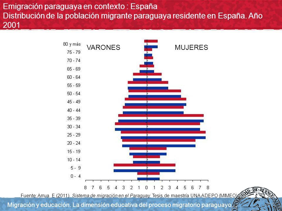 Emigración paraguaya en contexto : España Distribución de la población migrante paraguaya residente en España. Año 2001 Migración y educación. La dime