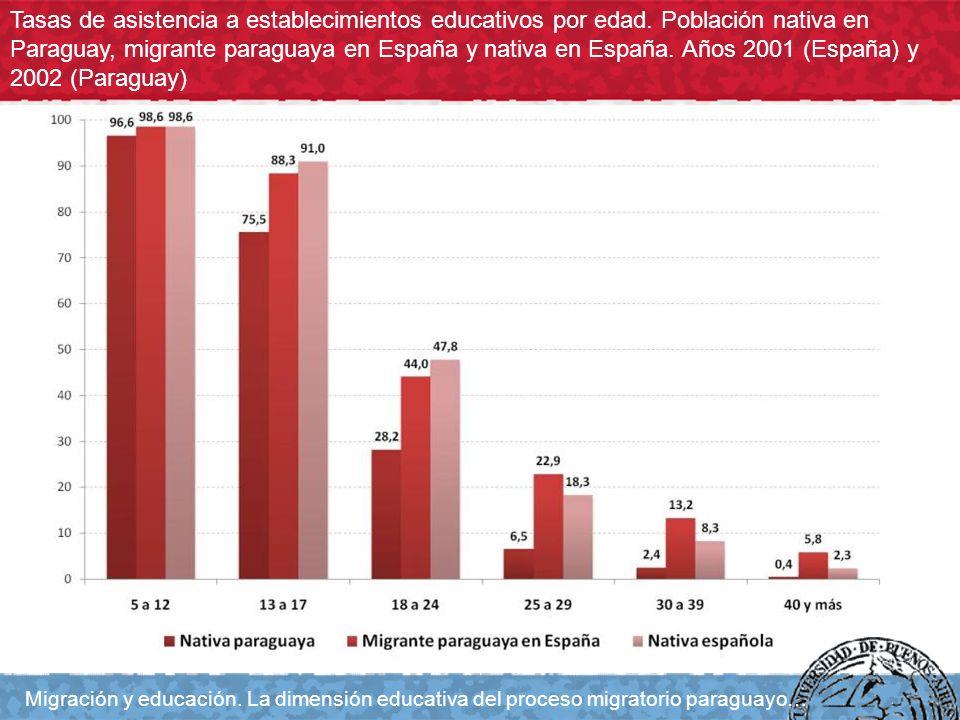 Tasas de asistencia a establecimientos educativos por edad. Población nativa en Paraguay, migrante paraguaya en España y nativa en España. Años 2001 (