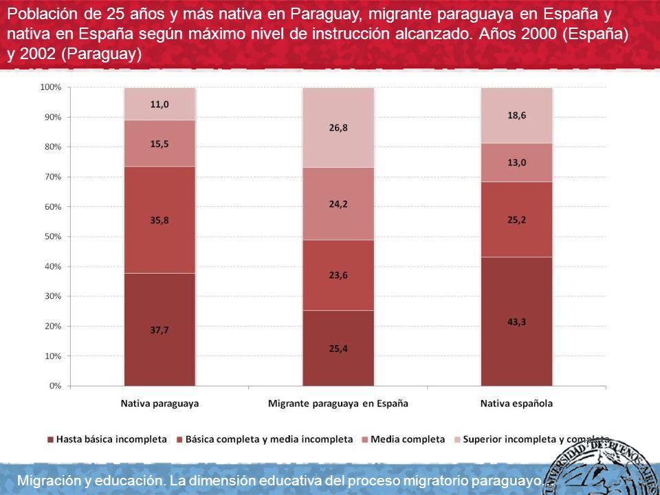 Población de 25 años y más nativa en Paraguay, migrante paraguaya en España y nativa en España según máximo nivel de instrucción alcanzado. Años 2000
