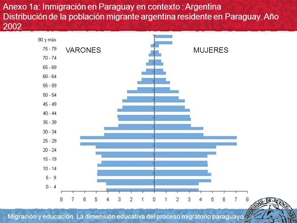 Anexo 1a: Inmigración en Paraguay en contexto : Argentina Distribución de la población migrante argentina residente en Paraguay. Año 2002 Migración y
