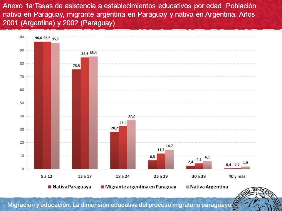 Anexo 1a:Tasas de asistencia a establecimientos educativos por edad. Población nativa en Paraguay, migrante argentina en Paraguay y nativa en Argentin