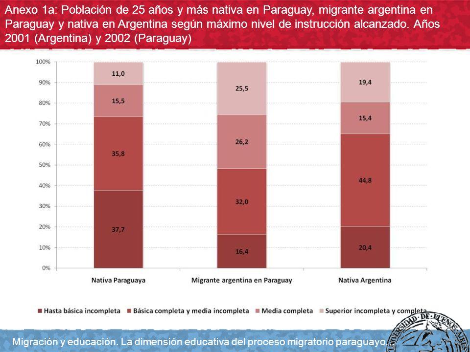 Anexo 1a: Población de 25 años y más nativa en Paraguay, migrante argentina en Paraguay y nativa en Argentina según máximo nivel de instrucción alcanz