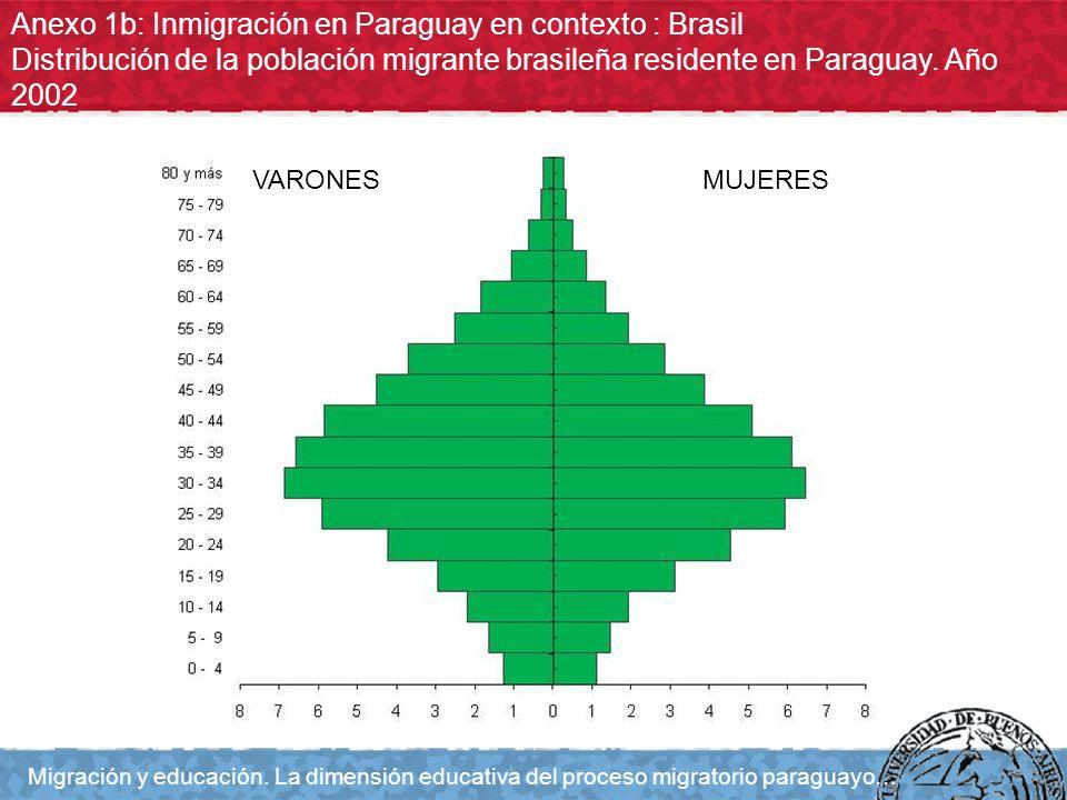 Anexo 1b: Inmigración en Paraguay en contexto : Brasil Distribución de la población migrante brasileña residente en Paraguay. Año 2002 Migración y edu