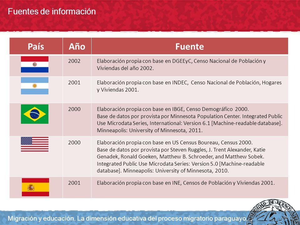 Fuentes de información Migración y educación. La dimensión educativa del proceso migratorio paraguayo… PaísAñoFuente 2002Elaboración propia con base e