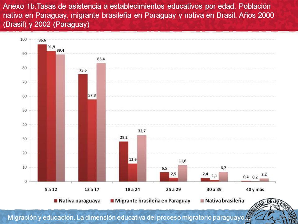 Anexo 1b:Tasas de asistencia a establecimientos educativos por edad. Población nativa en Paraguay, migrante brasileña en Paraguay y nativa en Brasil.