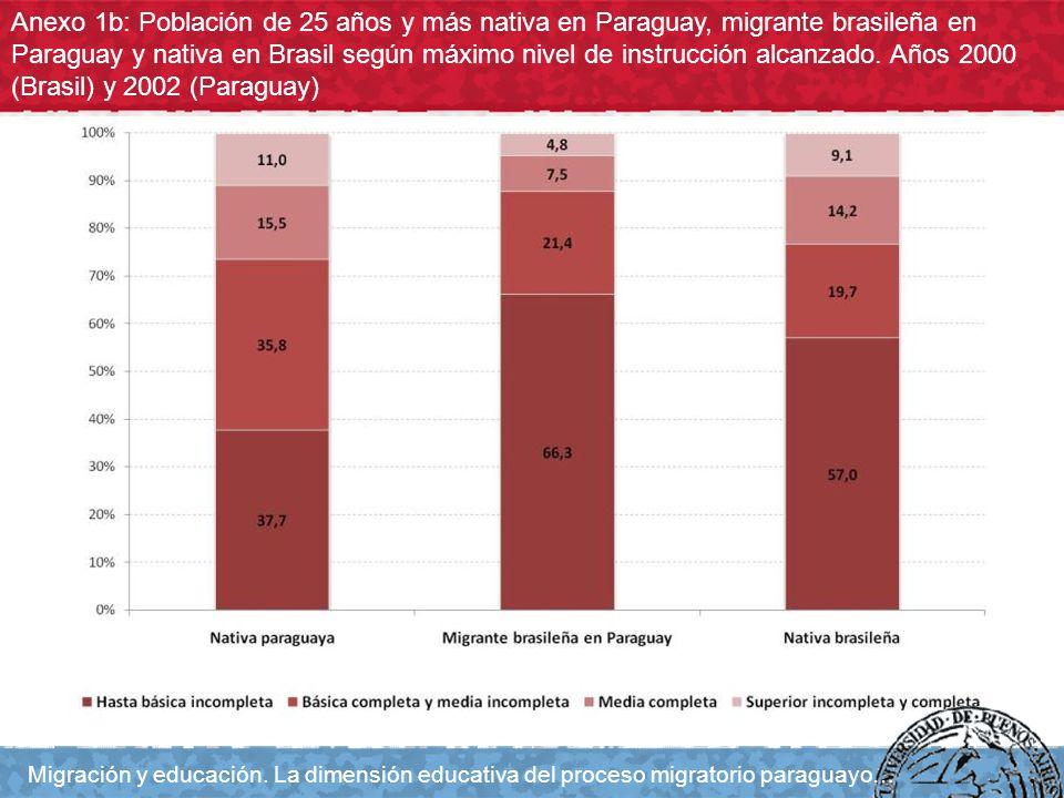 Anexo 1b: Población de 25 años y más nativa en Paraguay, migrante brasileña en Paraguay y nativa en Brasil según máximo nivel de instrucción alcanzado
