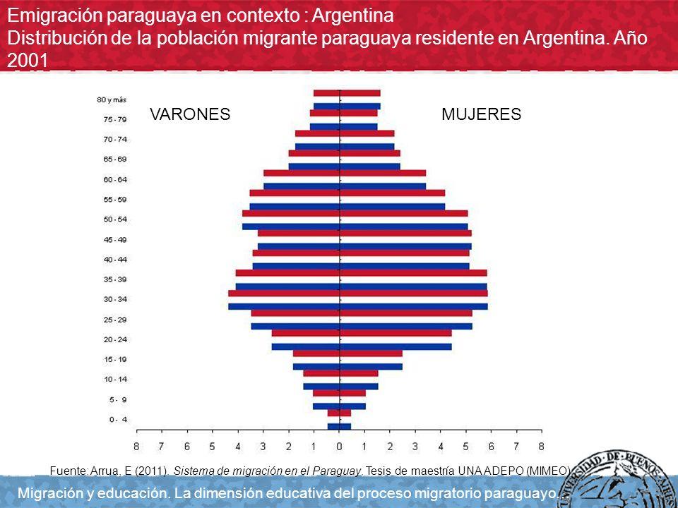 Emigración paraguaya en contexto : Argentina Distribución de la población migrante paraguaya residente en Argentina. Año 2001 Migración y educación. L