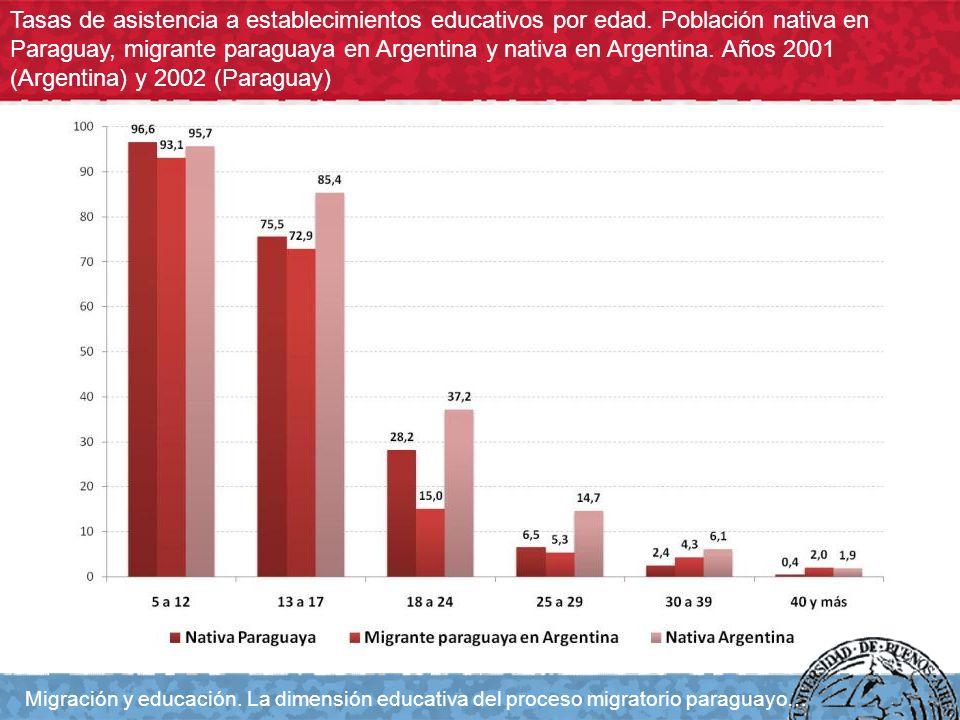 Población de 25 años y más nativa en Paraguay, migrante paraguaya en Argentina y nativa en Argentina según máximo nivel de instrucción alcanzado.
