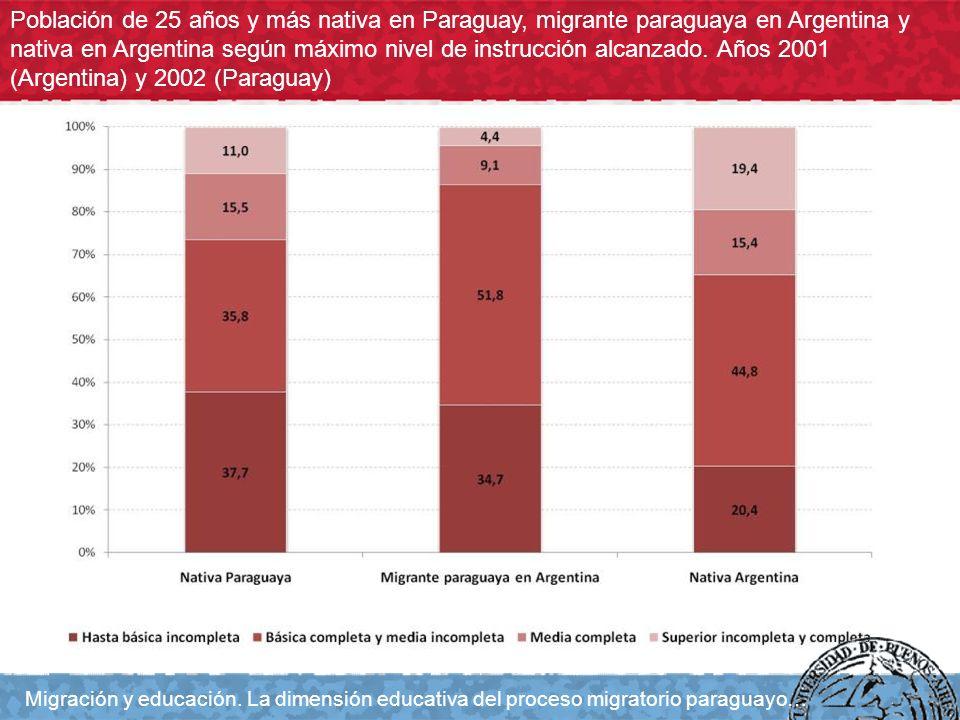 Población de 25 años y más nativa en Paraguay, migrante paraguaya en Argentina y nativa en Argentina según máximo nivel de instrucción alcanzado. Años
