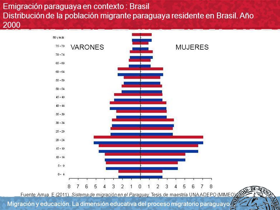 Emigración paraguaya en contexto : Brasil Distribución de la población migrante paraguaya residente en Brasil. Año 2000 Migración y educación. La dime