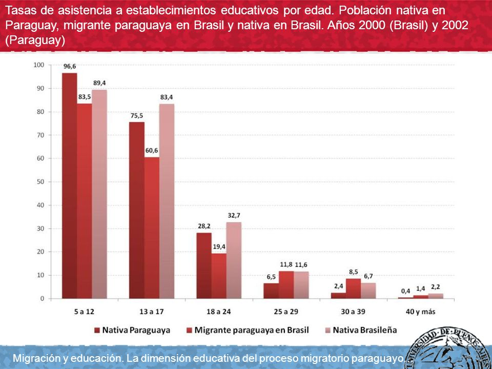 Tasas de asistencia a establecimientos educativos por edad. Población nativa en Paraguay, migrante paraguaya en Brasil y nativa en Brasil. Años 2000 (