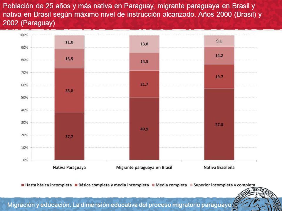 Población de 25 años y más nativa en Paraguay, migrante paraguaya en Brasil y nativa en Brasil según máximo nivel de instrucción alcanzado. Años 2000