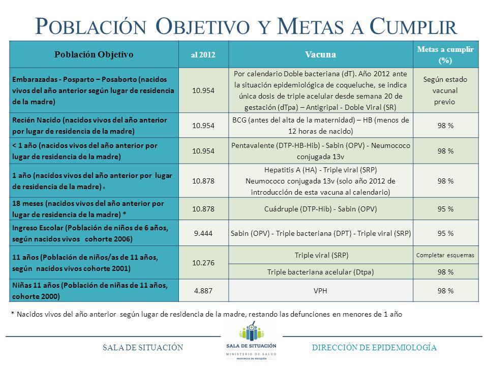 ENERO - MARZOENERO - JUNIOENERO - SEPTIEMBRE Cumplimiento del año 2012 Monitoreo SALA DE SITUACIÓN DIRECCIÓN DE EPIDEMIOLOGÍA P OBLACIÓN O BJETIVO Y M ETAS A C UMPLIR Población Objetivo al 2012 Vacuna Metas a cumplir (%) Embarazadas - Posparto – Posaborto (nacidos vivos del año anterior según lugar de residencia de la madre) 10.954 Por calendario Doble bacteriana (dT).