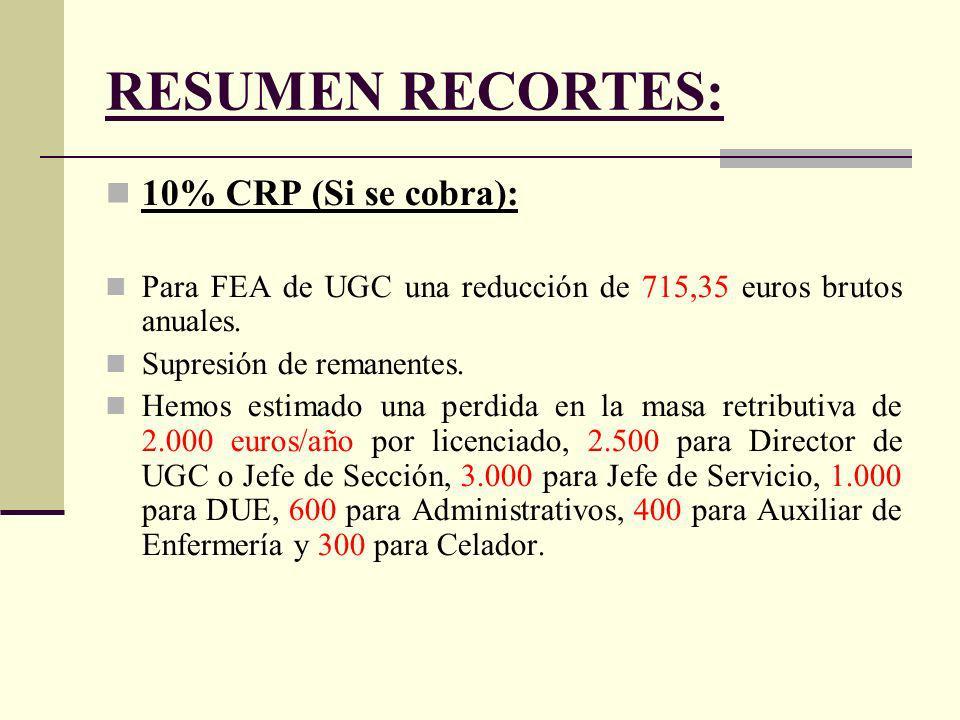 RESUMEN RECORTES: 10% CRP (Si se cobra): Para FEA de UGC una reducción de 715,35 euros brutos anuales.