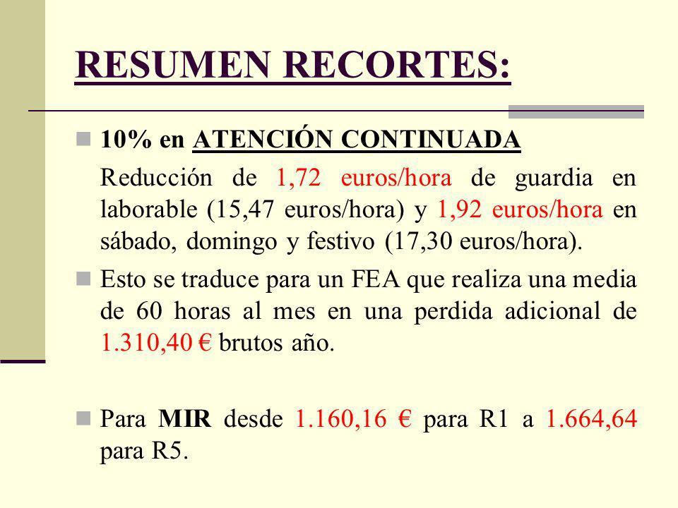 RESUMEN RECORTES: 10% en ATENCIÓN CONTINUADA Reducción de 1,72 euros/hora de guardia en laborable (15,47 euros/hora) y 1,92 euros/hora en sábado, domingo y festivo (17,30 euros/hora).