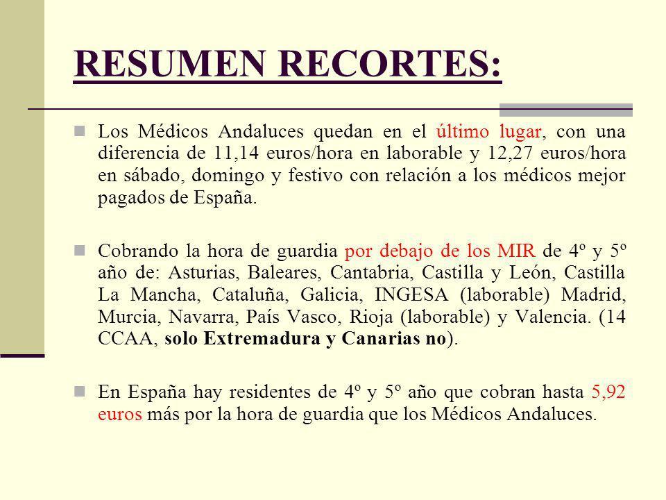 RESUMEN RECORTES: Los Médicos Andaluces quedan en el último lugar, con una diferencia de 11,14 euros/hora en laborable y 12,27 euros/hora en sábado, domingo y festivo con relación a los médicos mejor pagados de España.