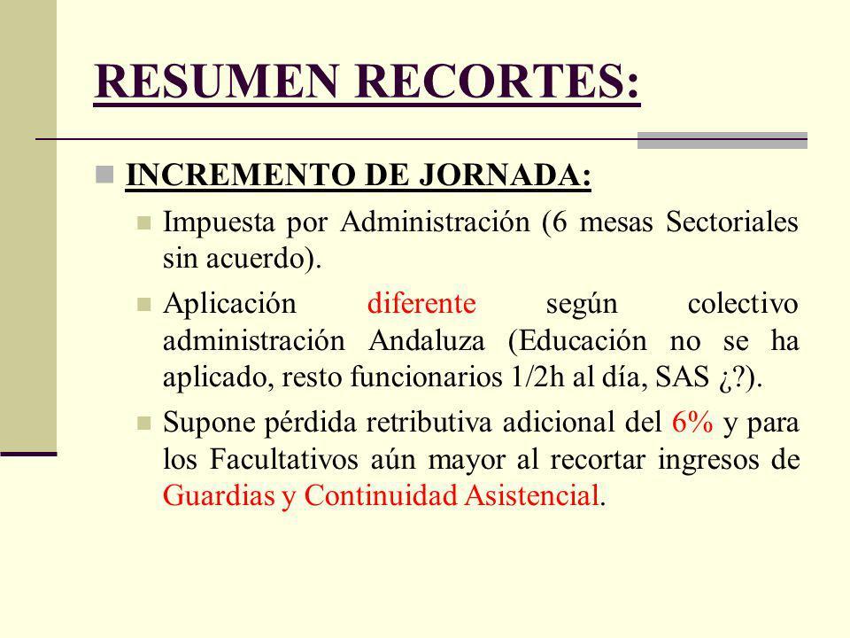 RESUMEN RECORTES: INCREMENTO DE JORNADA: Impuesta por Administración (6 mesas Sectoriales sin acuerdo).