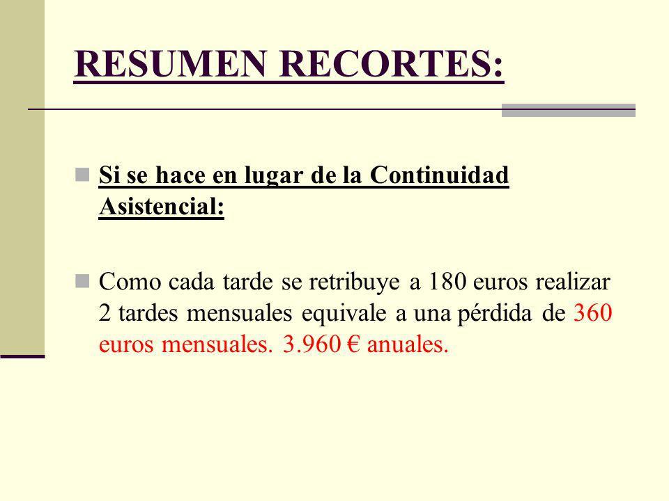 RESUMEN RECORTES: Si se hace en lugar de la Continuidad Asistencial: Como cada tarde se retribuye a 180 euros realizar 2 tardes mensuales equivale a una pérdida de 360 euros mensuales.