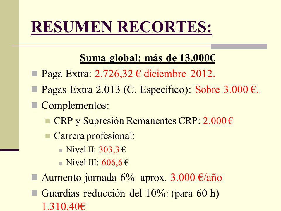 RESUMEN RECORTES: Suma global: más de 13.000 Paga Extra: 2.726,32 diciembre 2012.