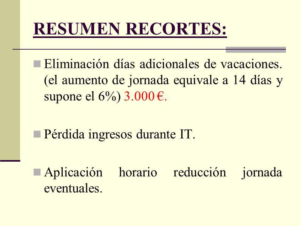 RESUMEN RECORTES: Eliminación días adicionales de vacaciones.