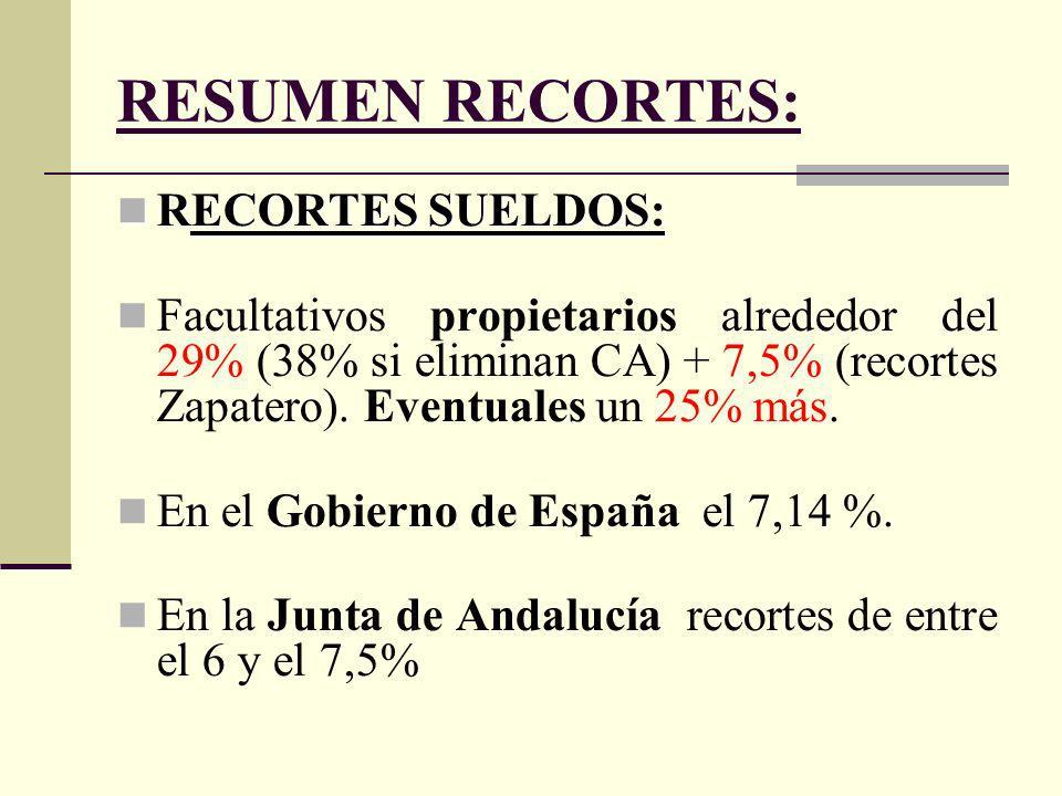 RESUMEN RECORTES: RECORTES SUELDOS: RECORTES SUELDOS: Facultativos propietarios alrededor del 29% (38% si eliminan CA) + 7,5% (recortes Zapatero).