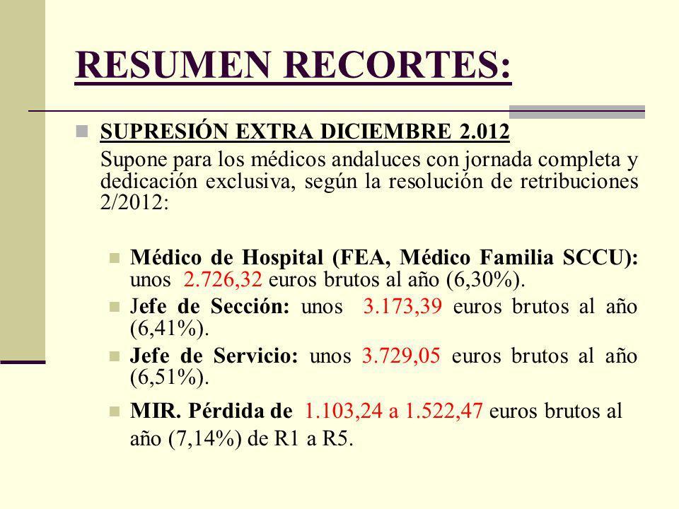 RESUMEN RECORTES: SUPRESIÓN EXTRA DICIEMBRE 2.012 Supone para los médicos andaluces con jornada completa y dedicación exclusiva, según la resolución de retribuciones 2/2012: Médico de Hospital (FEA, Médico Familia SCCU): unos 2.726,32 euros brutos al año (6,30%).