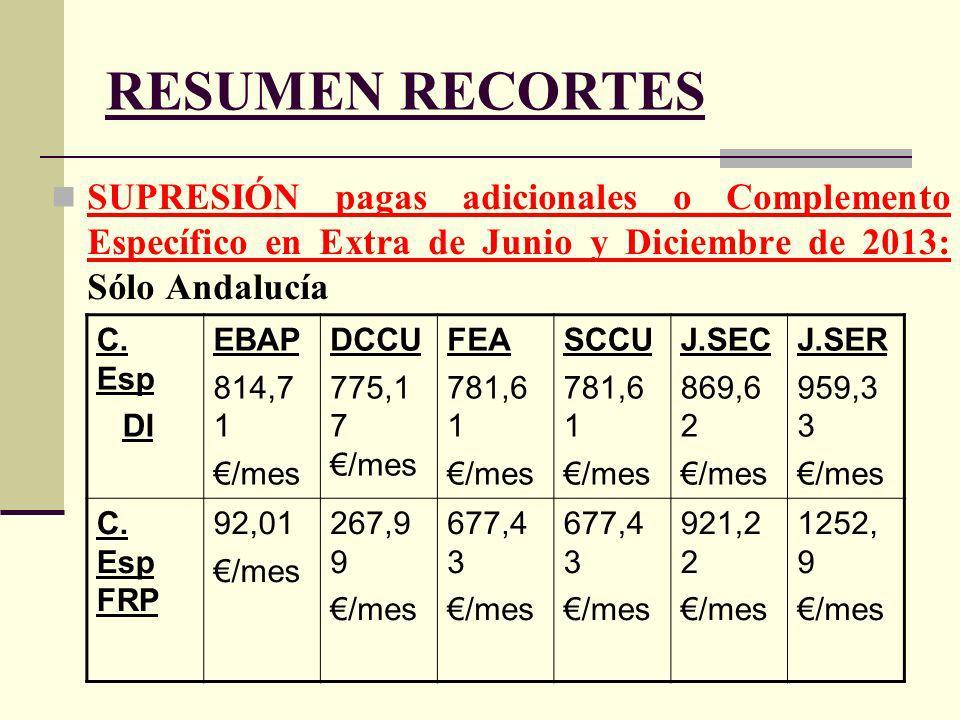 RESUMEN RECORTES SUPRESIÓN pagas adicionales o Complemento Específico en Extra de Junio y Diciembre de 2013: Sólo Andalucía C.