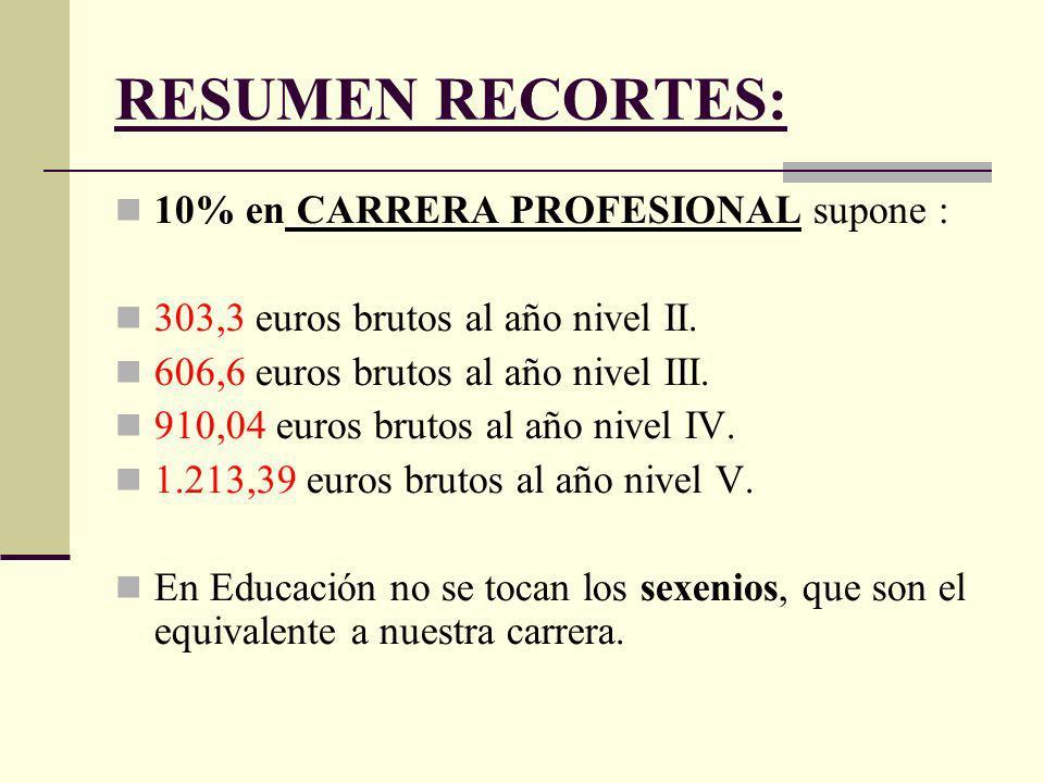 RESUMEN RECORTES: 10% en CARRERA PROFESIONAL supone : 303,3 euros brutos al año nivel II.