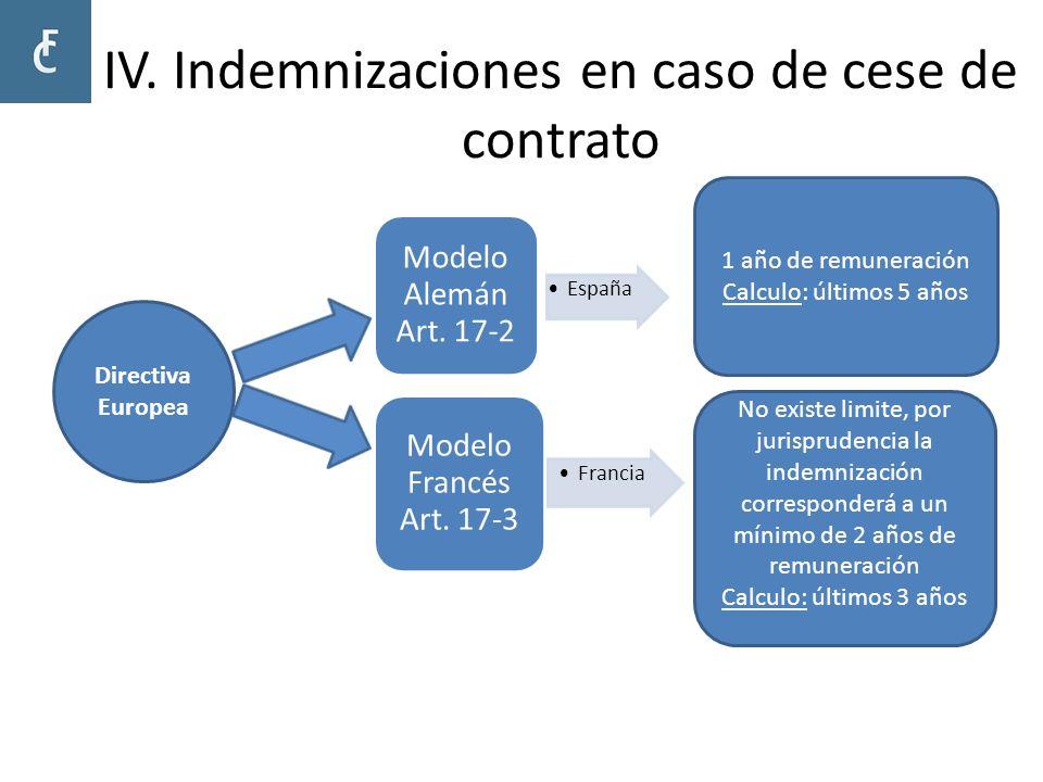 IV. Indemnizaciones en caso de cese de contrato España Modelo Alemán Art. 17-2 Francia Modelo Francés Art. 17-3 Directiva Europea 1 año de remuneració