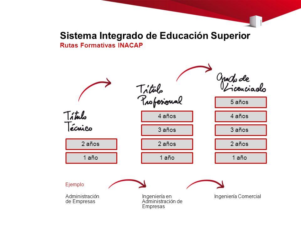 2 años 1 año Sistema Integrado de Educación Superior Rutas Formativas INACAP Administración de Empresas 2 años 1 año 3 años 4 años 5 años Ingeniería e