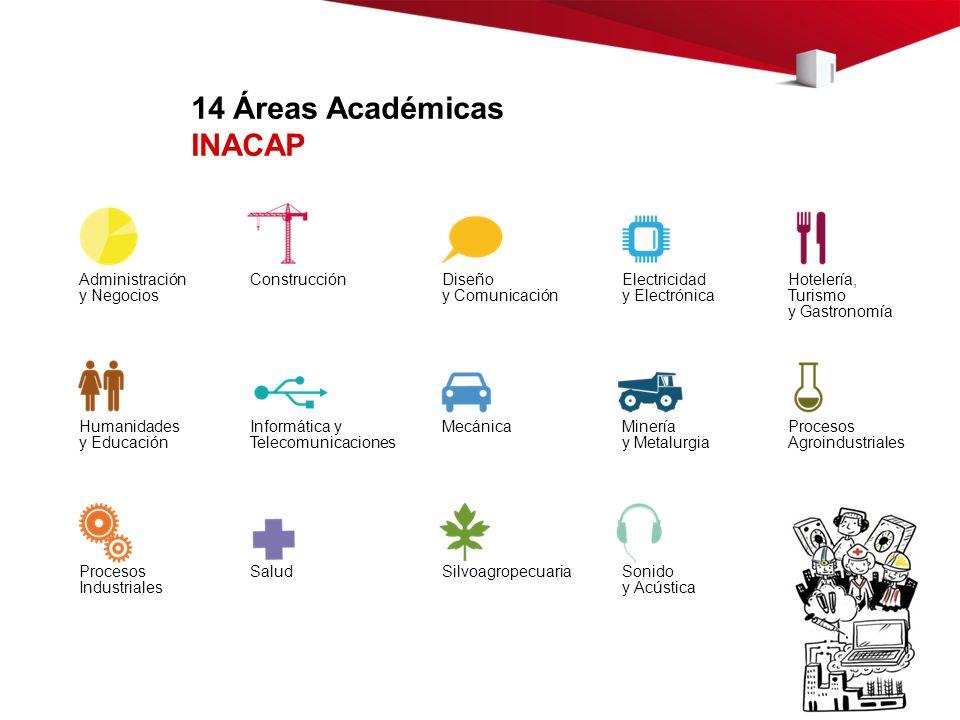 14 Áreas Académicas INACAP Administración y Negocios Construcción Diseño y Comunicación Electricidad y Electrónica Hotelería, Turismo y Gastronomía Hu