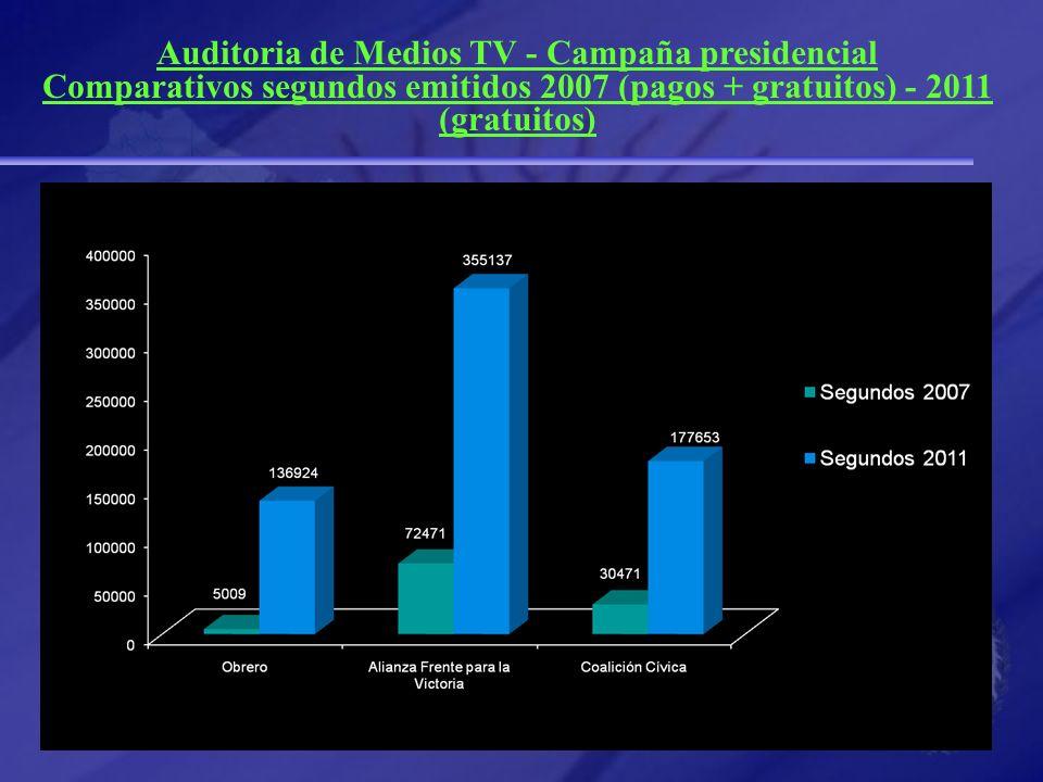 Auditoria de Medios TV - Campaña presidencial Comparativos segundos emitidos 2007 (pagos + gratuitos) - 2011 (gratuitos)