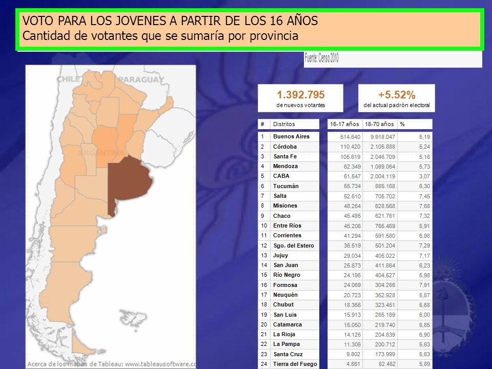 VOTO PARA LOS JOVENES A PARTIR DE LOS 16 AÑOS Cantidad de votantes que se sumaría por provincia